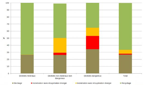 Recyclage dechets en France les chiffres ADEME