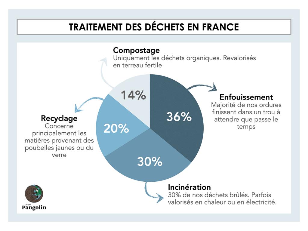 comment est traiter les déchets en France