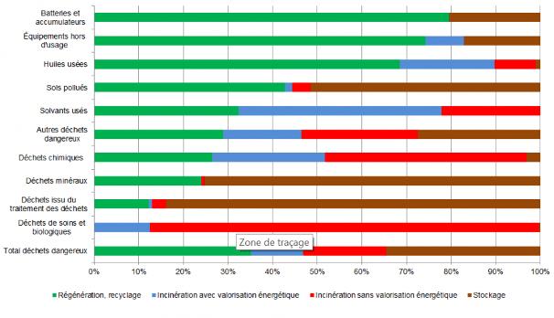 Traitement et catégories des déchets dangereux